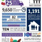 Social supermarket graphic